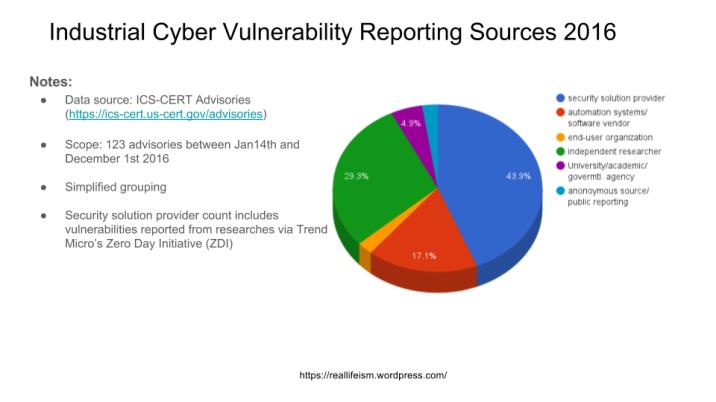 industrial-systems-cyber-vulnerability-reserach-2016